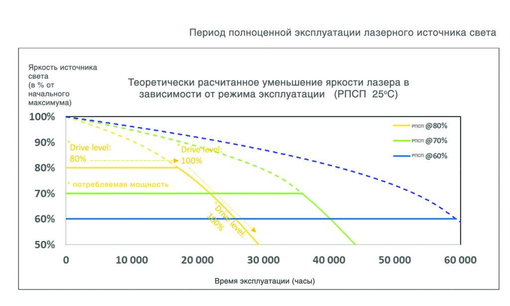 период полноценной эксплуатации диодов для лазерных проекторов