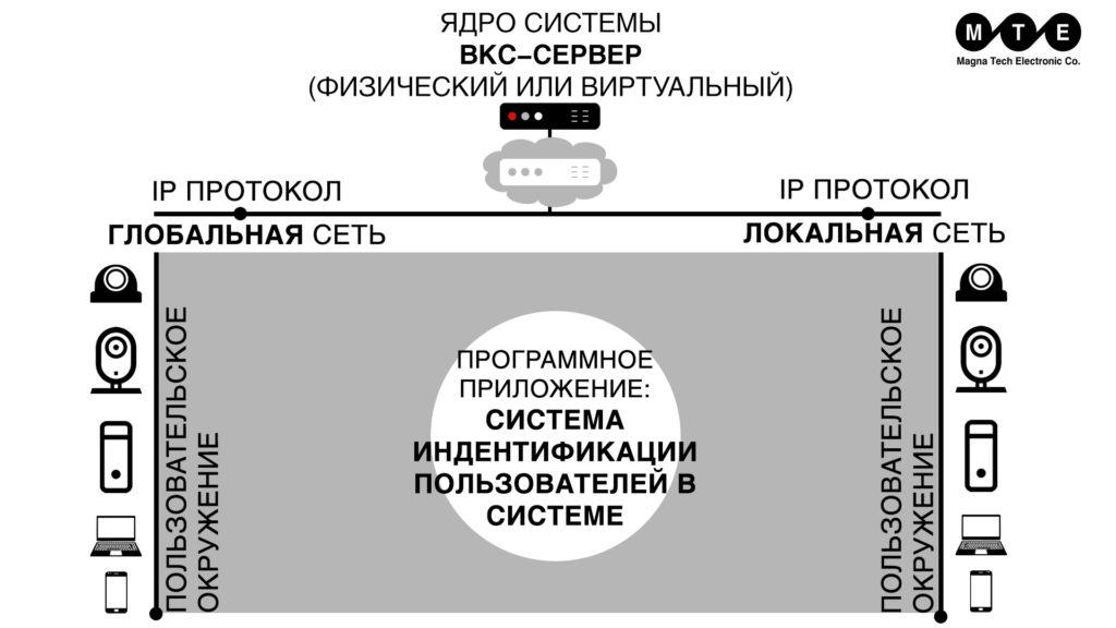 архитектура системы видеоконференцсвязи