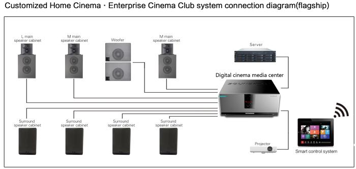 Customized Home Cinema