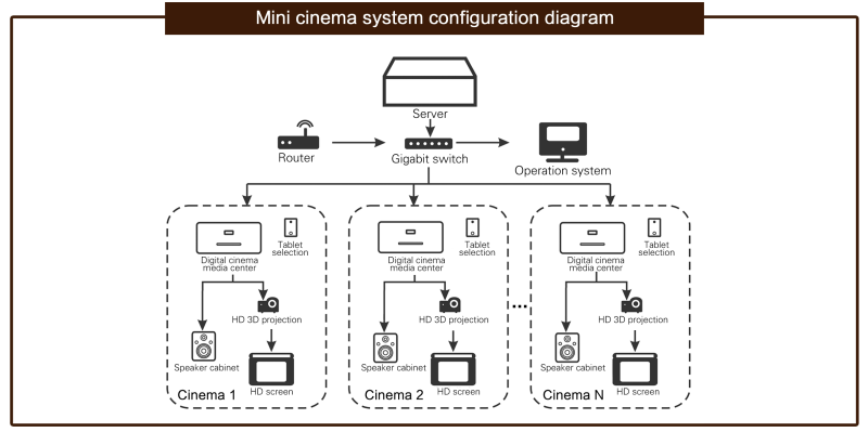 Mini cinema system
